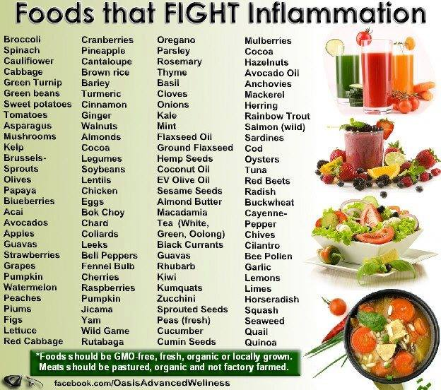 Foods That Can Cure Inflammation
